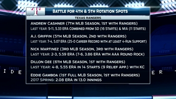 Rangers Insider Season Preview: 4th & 5th rotation spot