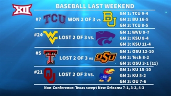 Big 12 Update: Baseball, Softball