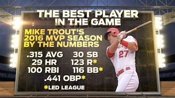 By the numbers: Mike Trout's American League MVP season in 2016